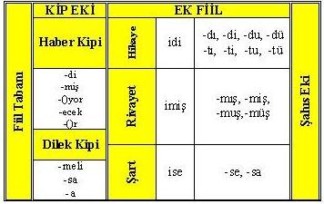 Ek fiil nedir,Ek fiil konu anlatımı ve örnekleri,Ek fiil nasıl anlaşılır?
