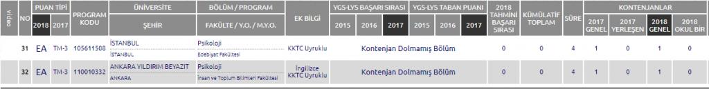 PSİKOLOJİ BÖLÜMÜ 2018-2019 BAŞARI SIRALAMASI VE TABAN PUANLARI